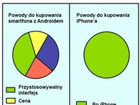Smartfon z Androidem vs Iphone :D